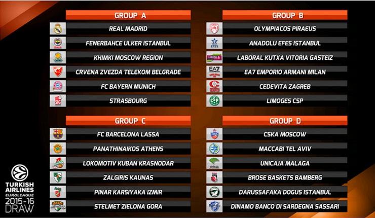 euroleague draw 2015