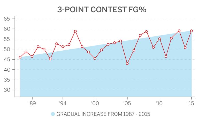 three point contest