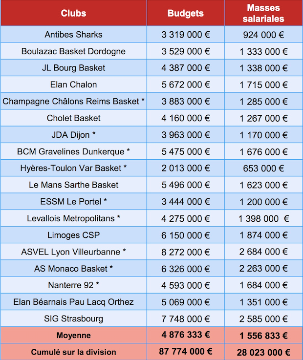 french league announces club budgets eurohoops