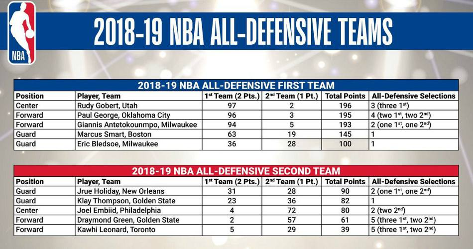 all nba teams 2019 - photo #1