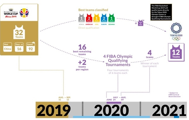 World Cup 2020 Qualifying Europe.The New 32 Team Fiba World Cup Format Eurohoops