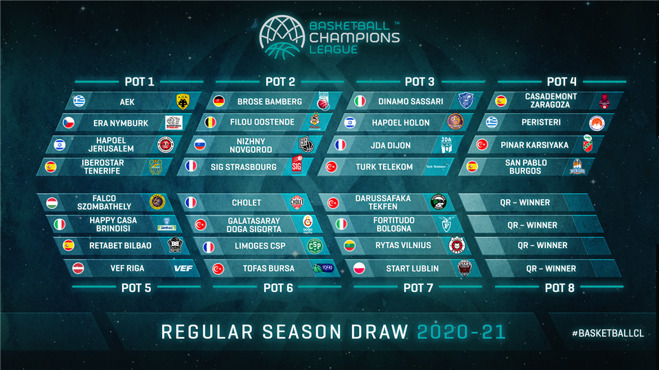 basketball champions league draw explained and seedings revealed eurohoops basketball champions league draw